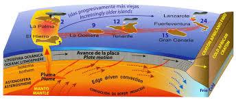 Grafik zur Entstehung der kanarischen Insel durch einen Hotspot und Wanderung der afrikanischen Platte